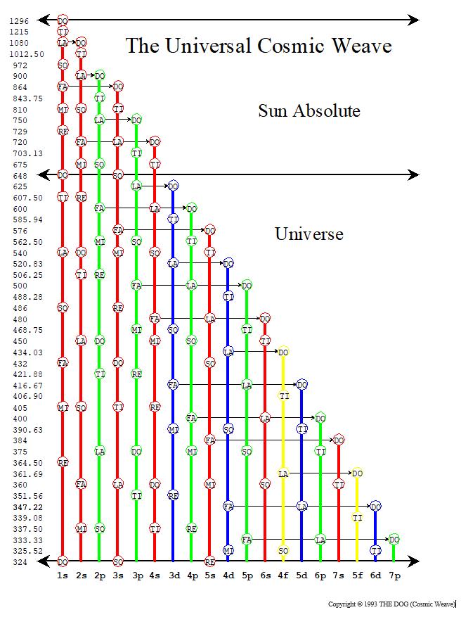 The Universal Cosmic-Weave