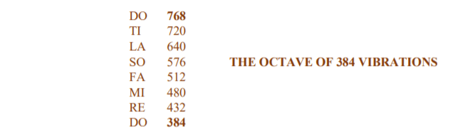 The Octave of 384 Vibrations – 768 to 384 Diagram