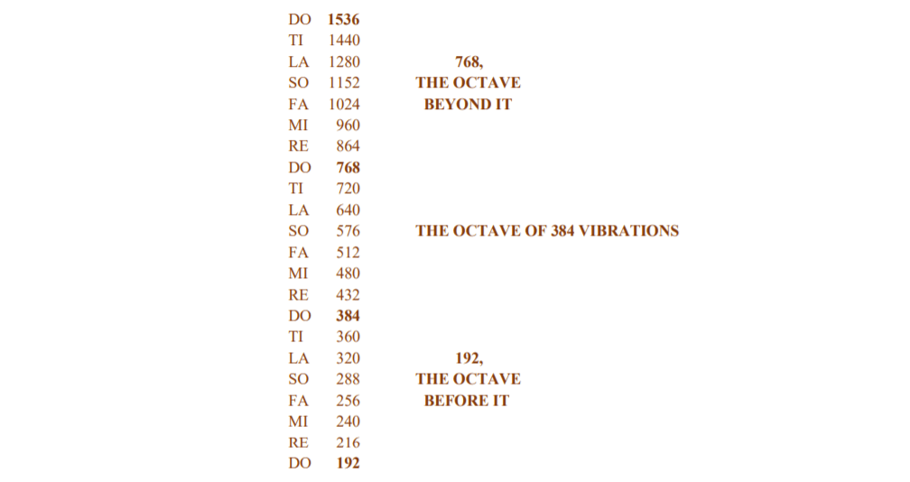 The three Octaves of 768 – 384 – 192 Diagram