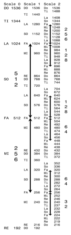 Scale-1 and Scale-2 Oscillations
