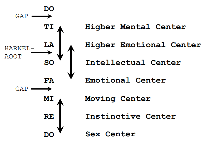 The Major Oscillations of Life