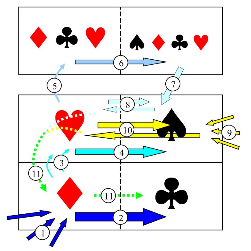 The Three Story Diagram