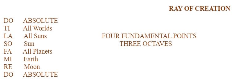 Four Fundamental Points